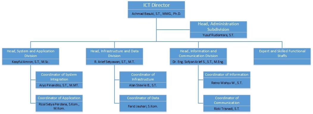 struktur organisasi TIK UB_en_name