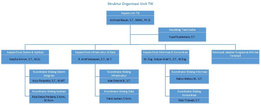 struktur organisasi TIK UB_id_nama